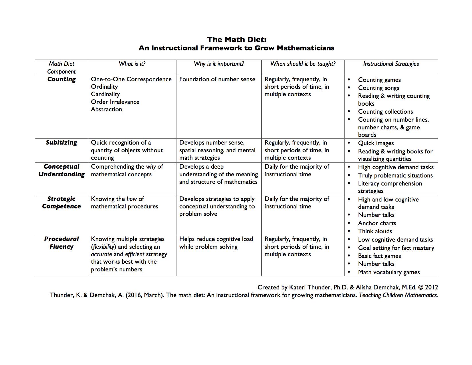 The Math Diet Summary Table